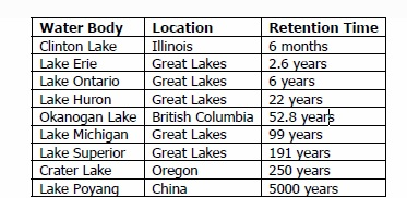 Retention Time of Water in Various Water Bodies; Environment Canada and  http://en.wikipedia.org/wiki/Lake_retention_time