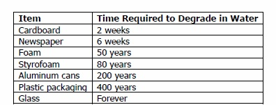 Degradation Time in Water For Various Household Items