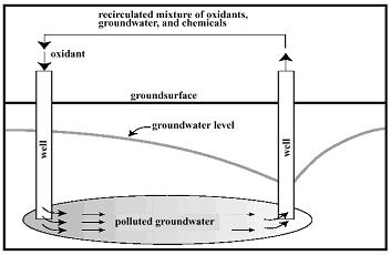 Using Chemical Oxidation to Remove Contaminants From Groundwater