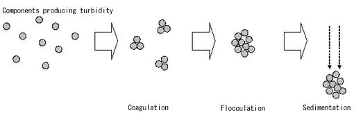 Process of Coagulation, Flocculation and Sedimentation
