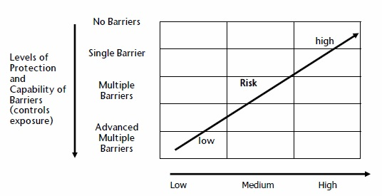 Hazard or Level of Challenge Level of Barrier Required for Level of Risk