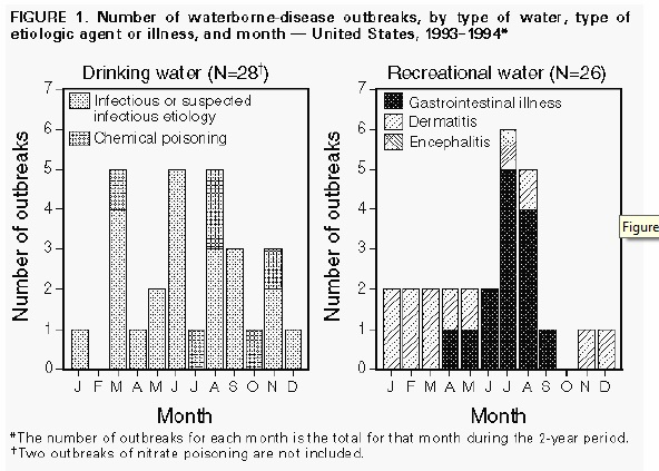 Distribution of Waterborne Disease Outbreaks in the United States in 1993-94 by Month;  https://www.cdc.gov/mmwr/preview/mmwrhtml/00040818.htm