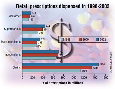 Increased Sales of Prescription Medications in the United States from 1998 to 2002