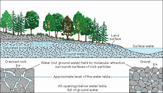 Water in the Ground; https://pubs.usgs.gov/gip/gw/how_occurs.html