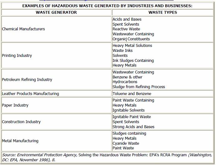 Examples of Hazardous Waste Generated by Industries and Businesses
