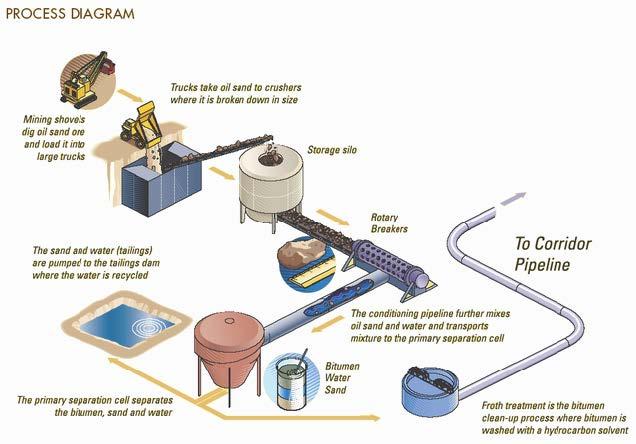 Basic Oil Mining Process
