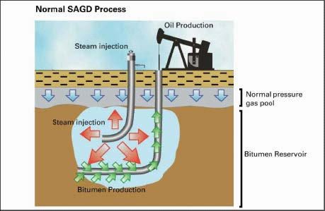 Basic Steam Injection Process