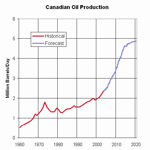 Actual and Projected Oil Production in Canada;  https://en.wikipedia.org/wiki/File:Canadian_Oil_Production_1960_to_2020.png