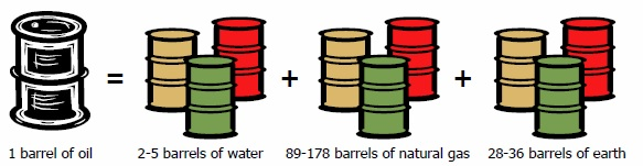 Barrels of Oil, Water, Natural Gas and Earth