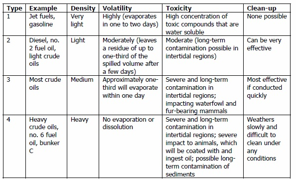 Characteristics of Various Types of Oil; http://response.restoration.noaa.gov/oil-and-chemical-spills/oil-spills/oil-types.html