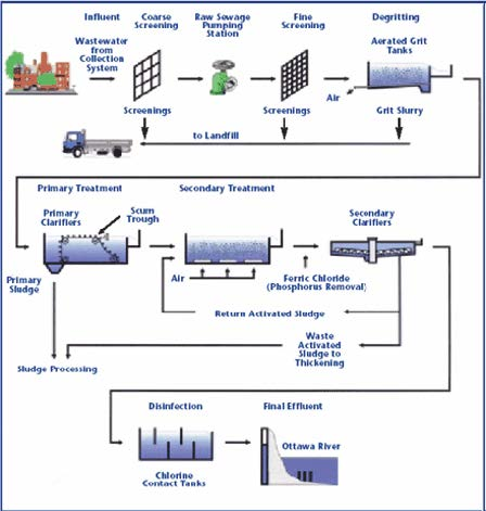 Typical Urban Wastewater Treatment Plant