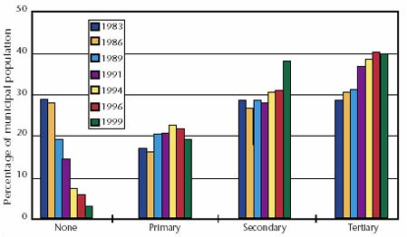 Proportion of Canadian Served By Various Levels of Wastewater Treatment