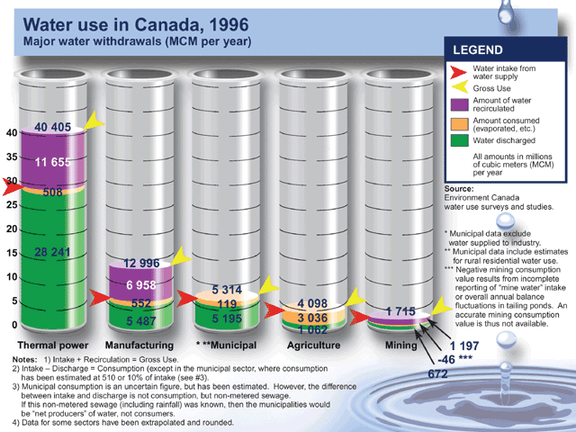 Breakdown of Water Consumption by Sector in Canada