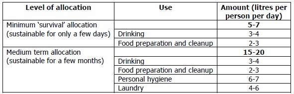 Minimum Amount of Water Required Per Person Per Day