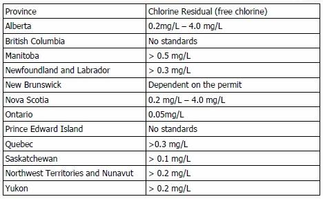 Chlorine Residual (free chlorine) chart for provinces