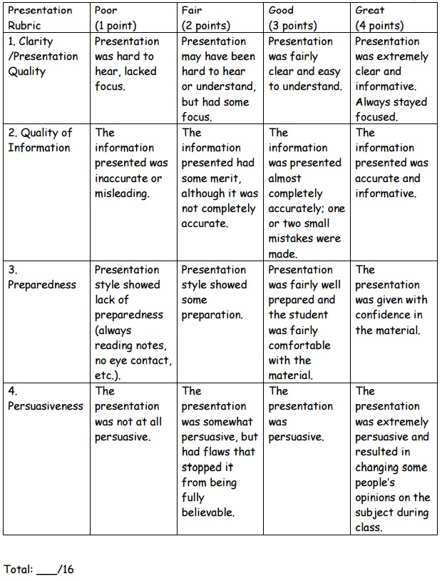 Presentation Rubric Operation Water Pollution Problem-Based Learning