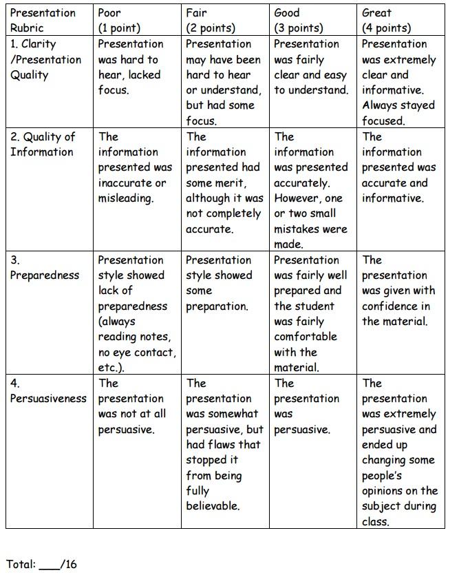 Problem-Based Learning Presentation Rubric
