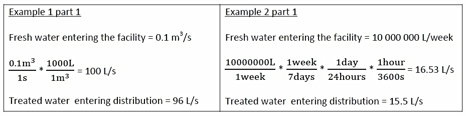 Calculations Calculating The Water Footprint Of Your Local Drinking Water Handout Safe Drinking Water Foundation