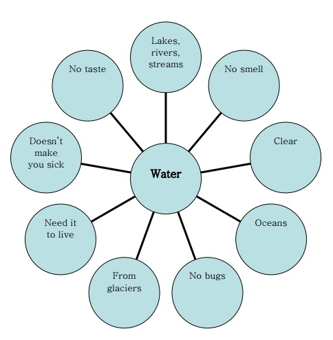 Water Concept Map