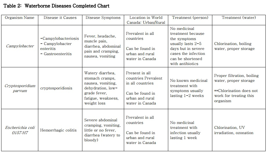 Waterborne Diseases Completed Chart