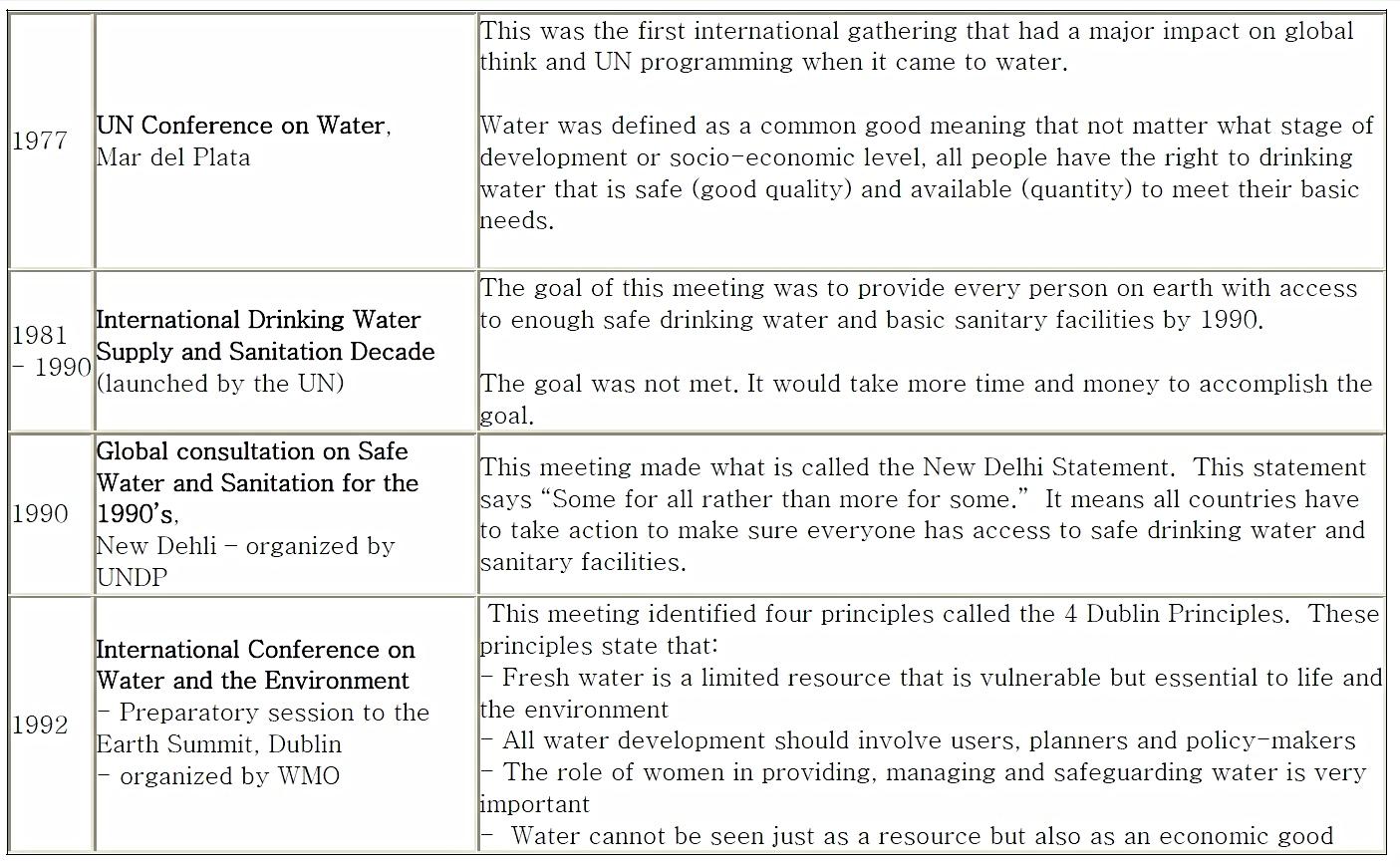 Water on the International Agenda 1