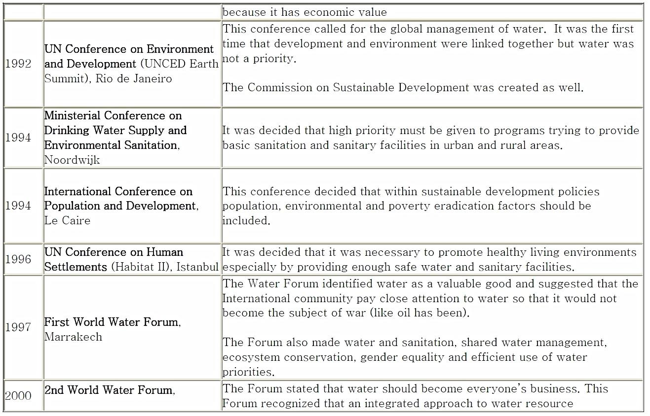 Water on the International Agenda 2