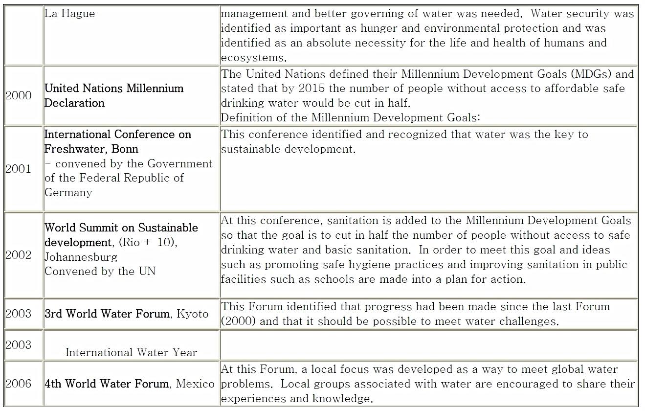 Water on the International Agenda 3
