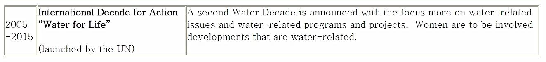 Water on the International Agenda 4