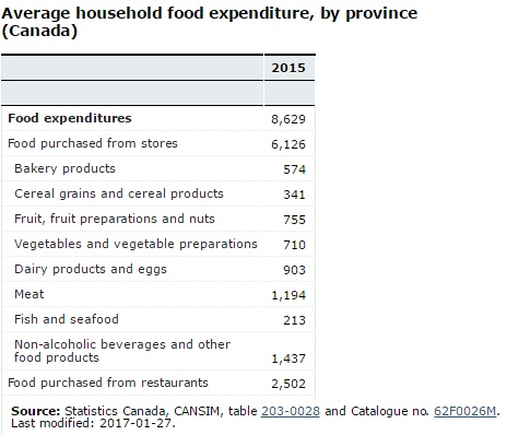 Average Household Food Expenditure