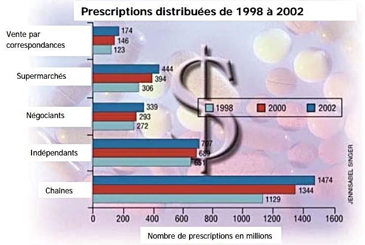 Prescription Distribuées