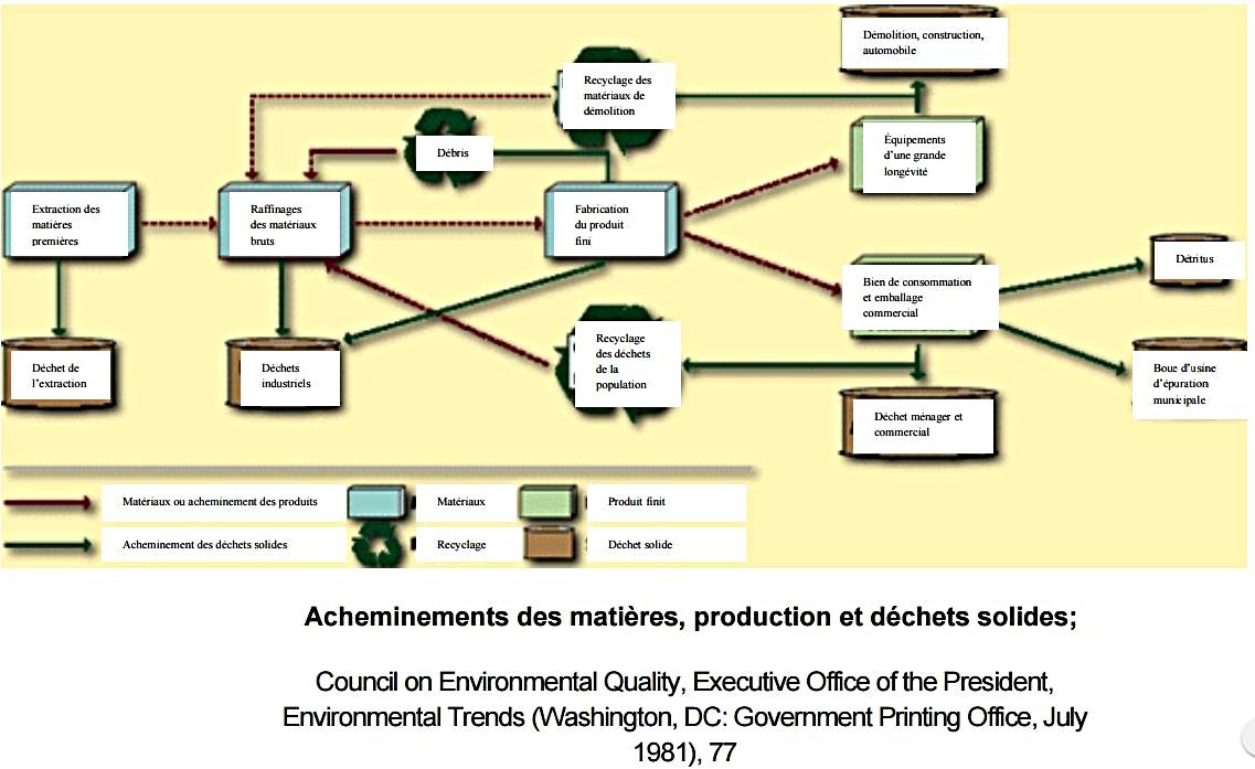 Acheminements des matières, production et déchets solides