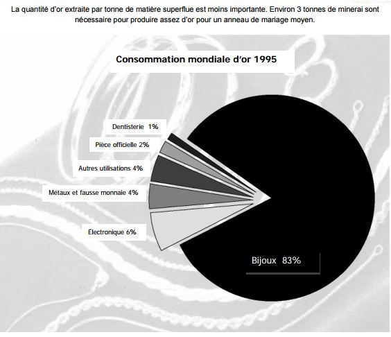 Consommation mondiale d'or 1995