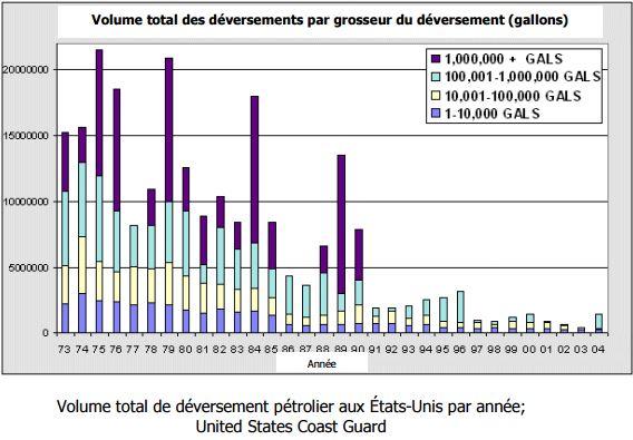Volume total de déversement pétrolier aux États-Unis par année