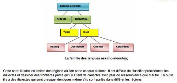 Language Inuktitut