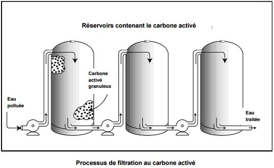 Processus de filtration au carbone activé