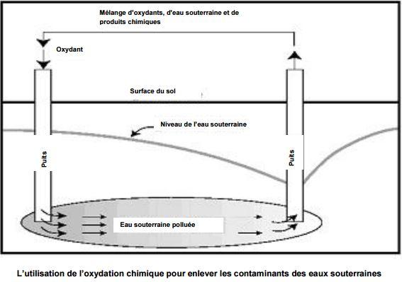 l'oxydation chimique pour enlever les contaminants