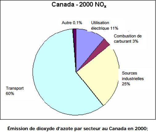 Émission de dioxyde d'azote par secteur