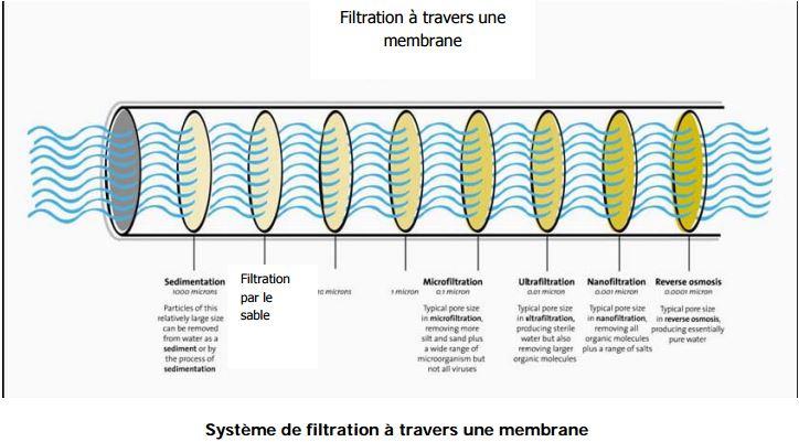 filtration à travers une membrane