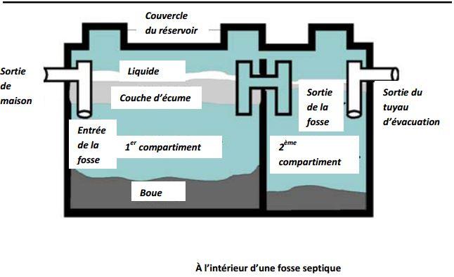 intérieur fosse septique