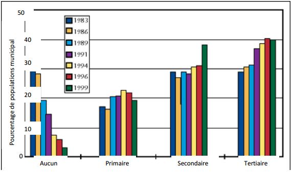Proportion des Canadiens qui ont un traitement des eaux usées