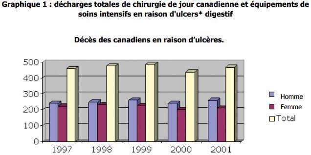 Décès des canadiens en raison d'ulcères
