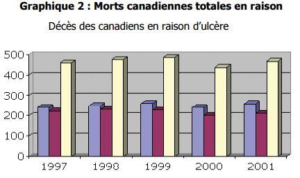 Morts canadiennes totales en raison