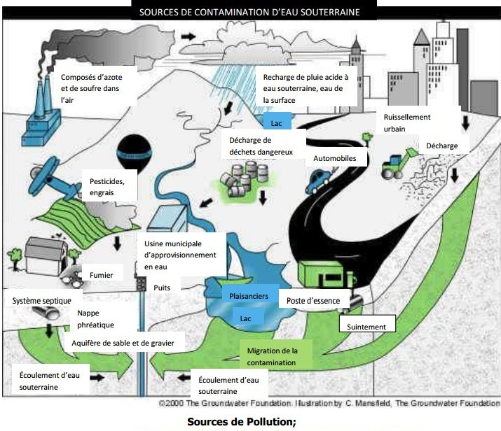 Sources de Pollution