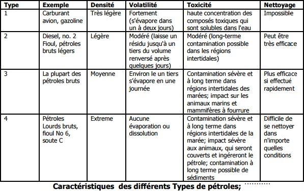 Caractéristiques des différents Types de pétroles