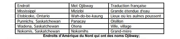 noms ojibway