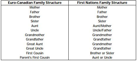 First Nation Extended Family