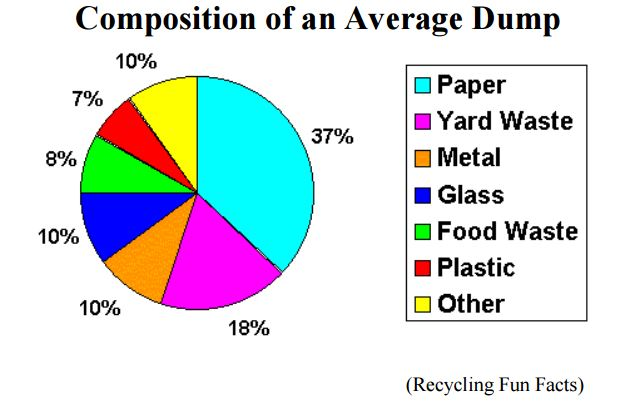 dump composition
