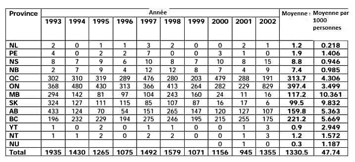 Cas rapportés de shigellose en Canada de 1993 à 2002, selon la province;  http://diseases.canada.ca/notifiable