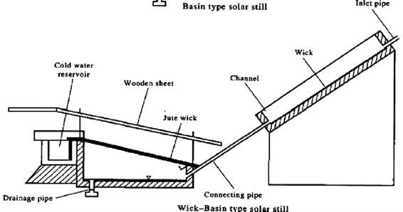 Wick Basin Type Solar Still Diagram