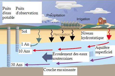 Source:  https://water.usgs.gov/edu/pesticidesgw.html